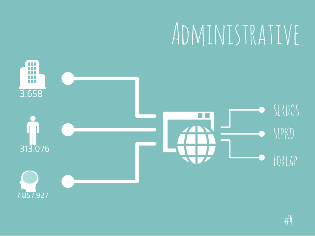 Administrative 3.658 313.076 7.857.927 Forlap S...