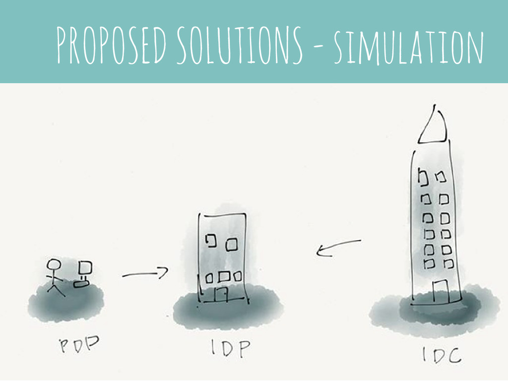 PROPOSED SOLUTIONS - simulation