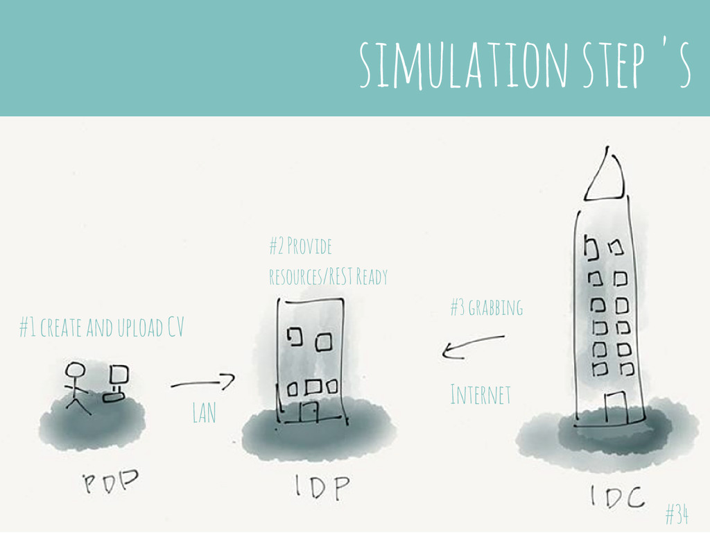 simulation step 's #1 create and upload CV #2 P...