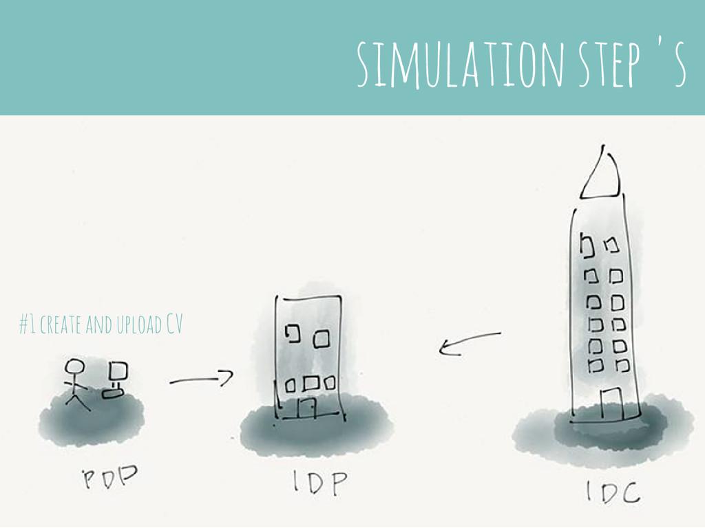 simulation step 's #1 create and upload CV