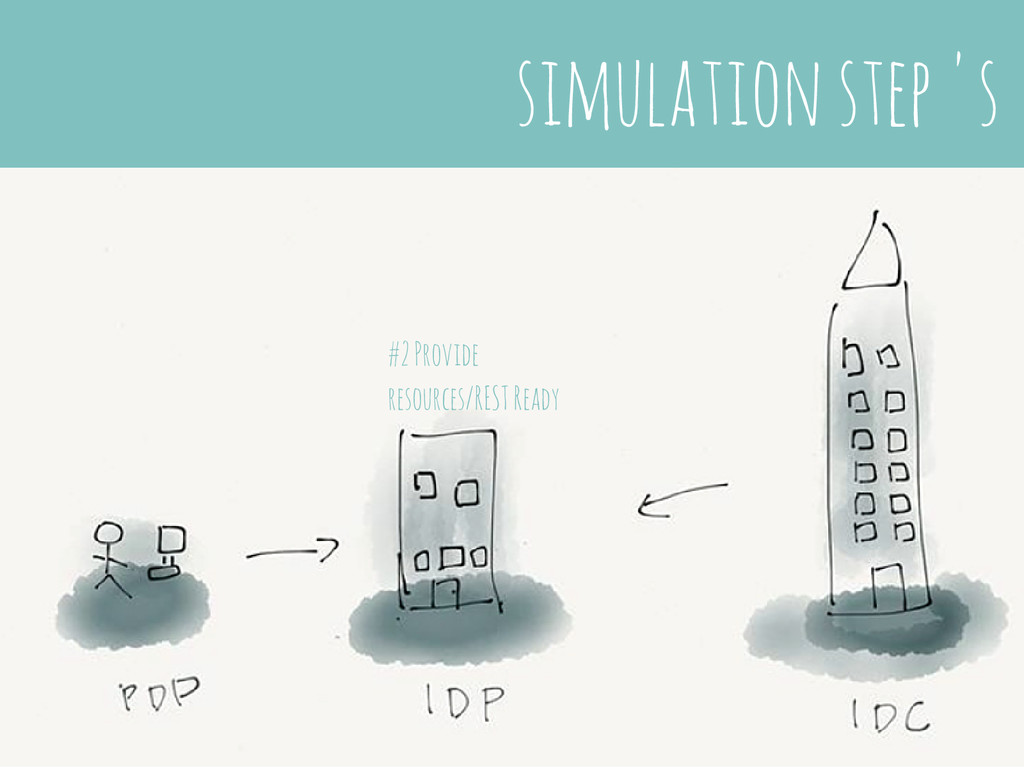 simulation step 's #2 Provide resources/REST Re...