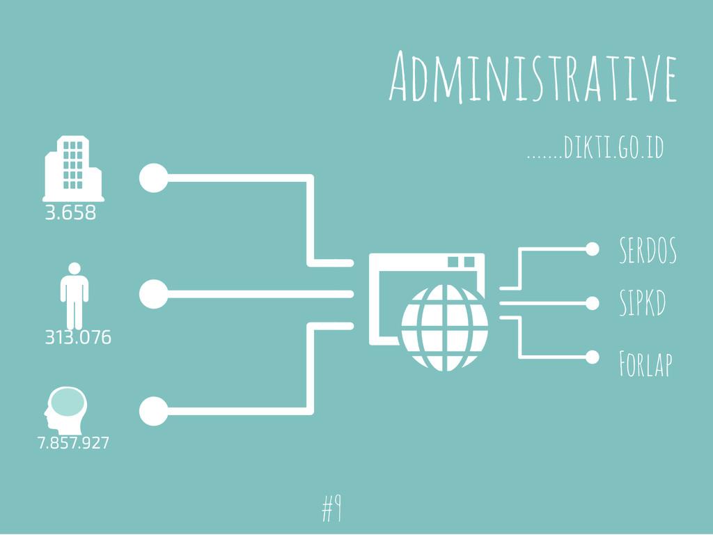 Administrative 3.658 313.076 7.857.927 .......d...