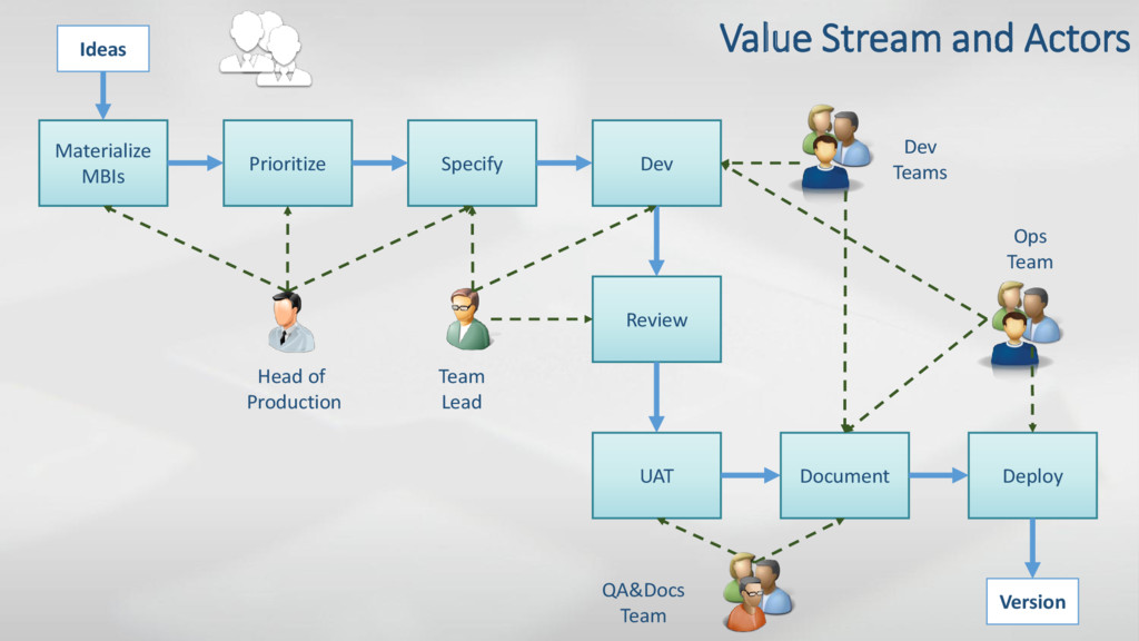 Value Stream and Actors Ideas Materialize MBIs ...