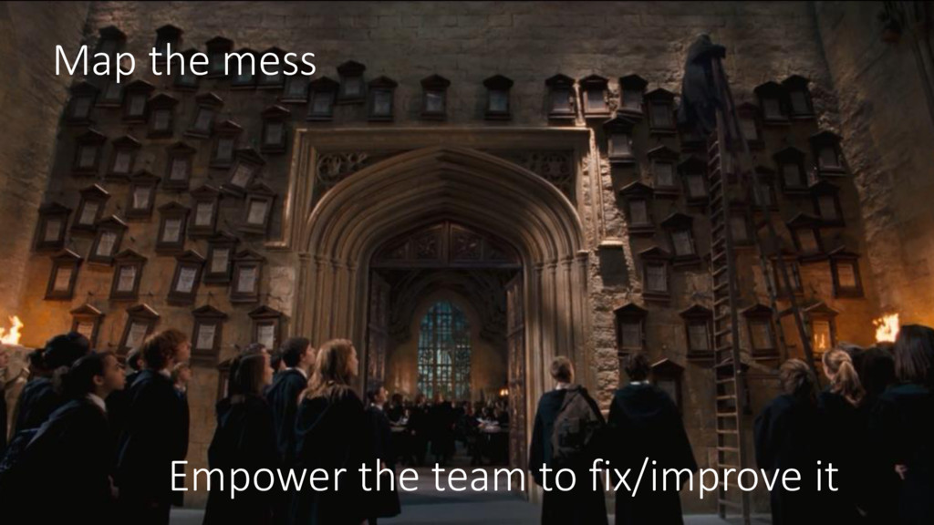 Map the mess Empower the team to fix/improve it