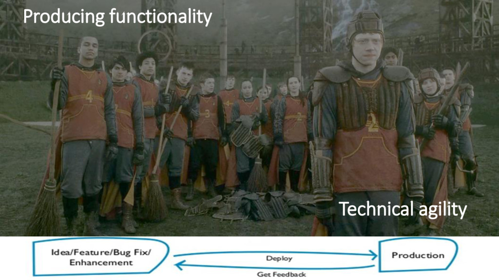 Technical agility Producing functionality