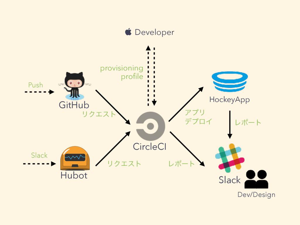 GitHub CircleCI HockeyApp Slack ϦΫΤετ Ϩϙʔτ Hubo...