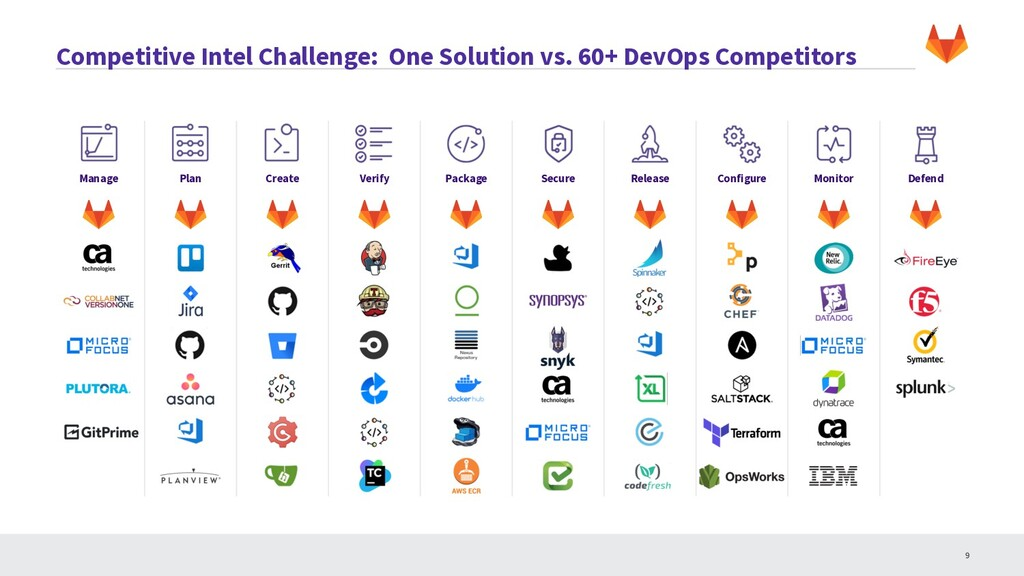 Competitive Intel Challenge: One Solution vs. 6...