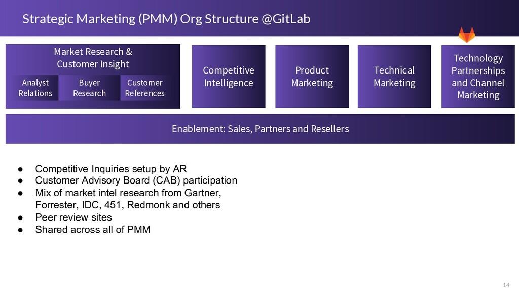 14 Strategic Marketing (PMM) Org Structure @Git...