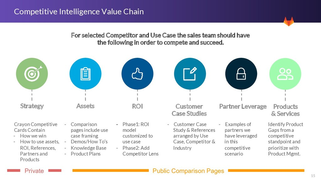 15 Competitive Intelligence Value Chain For sel...