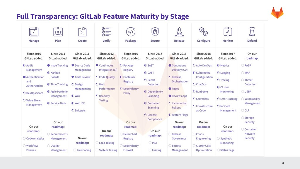 Full Transparency: GitLab Feature Maturity by S...