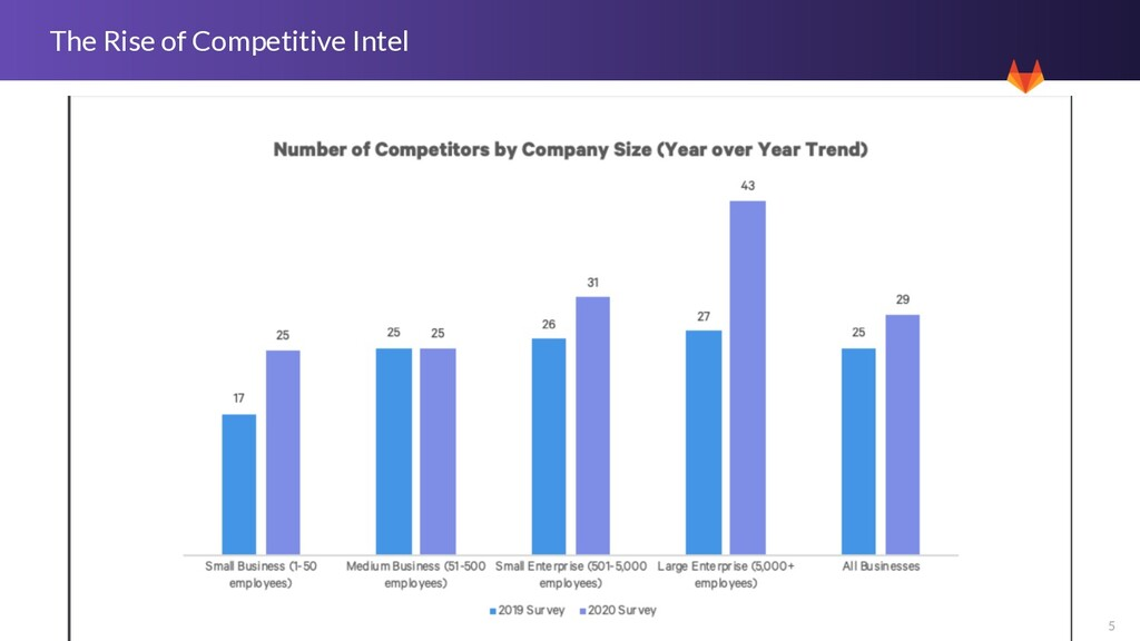5 The Rise of Competitive Intel