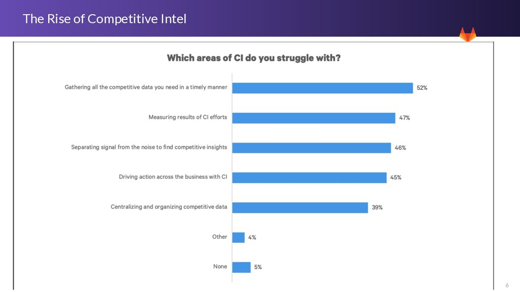 6 The Rise of Competitive Intel