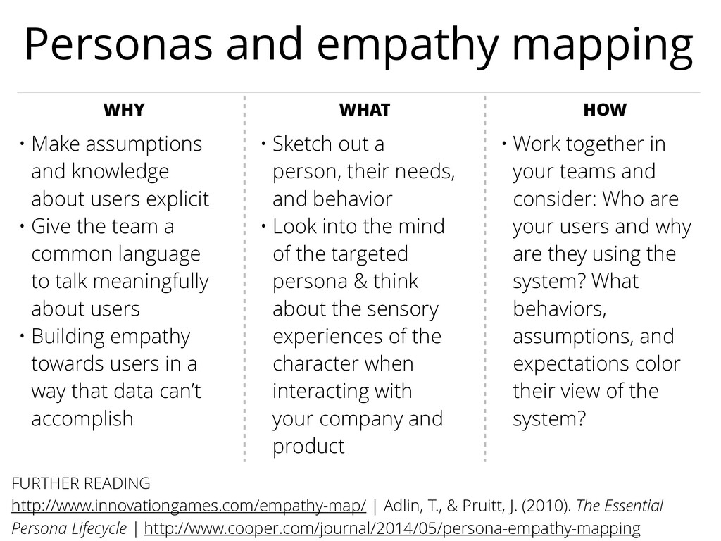 Personas and empathy mapping WHY WHAT HOW • Mak...