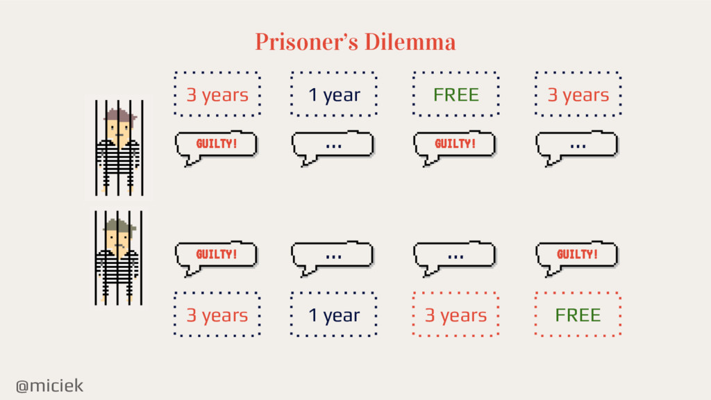 @miciek Prisoner's Dilemma GUILTY! GUILTY! 3 ye...