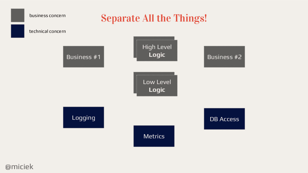 @miciek Separate All the Things! High Level Log...