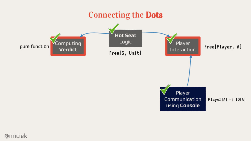 @miciek Connecting the Dots Hot Seat Logic Comp...