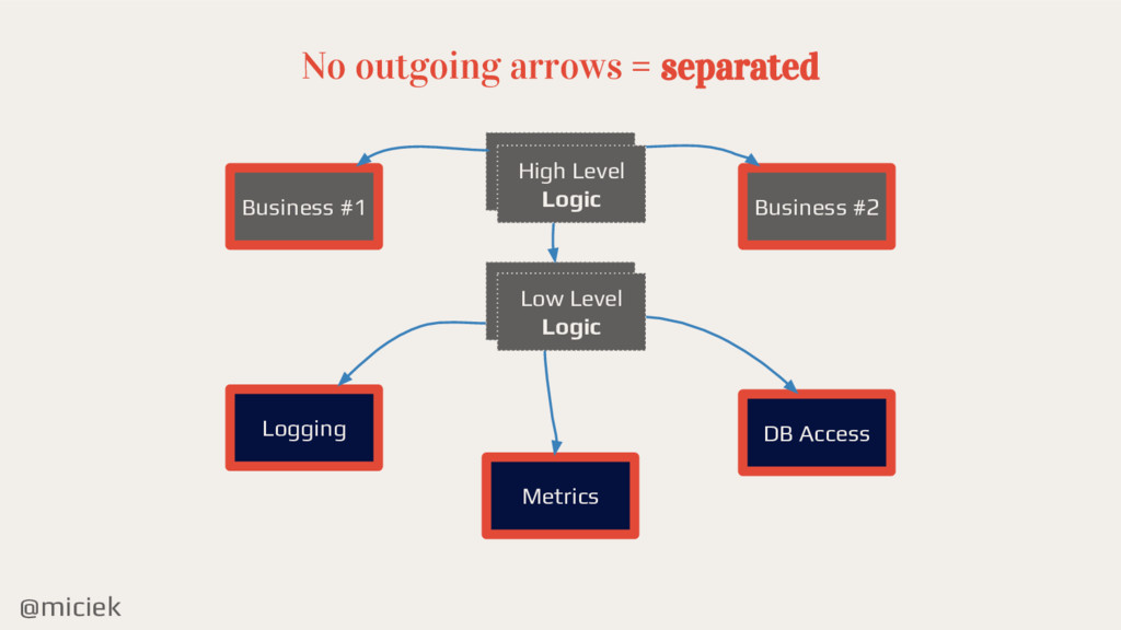 @miciek No outgoing arrows = separated High Lev...