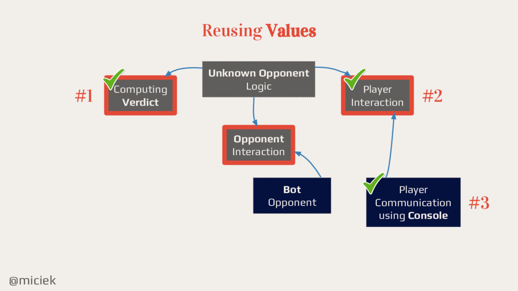 @miciek Reusing Values Computing Verdict Player...