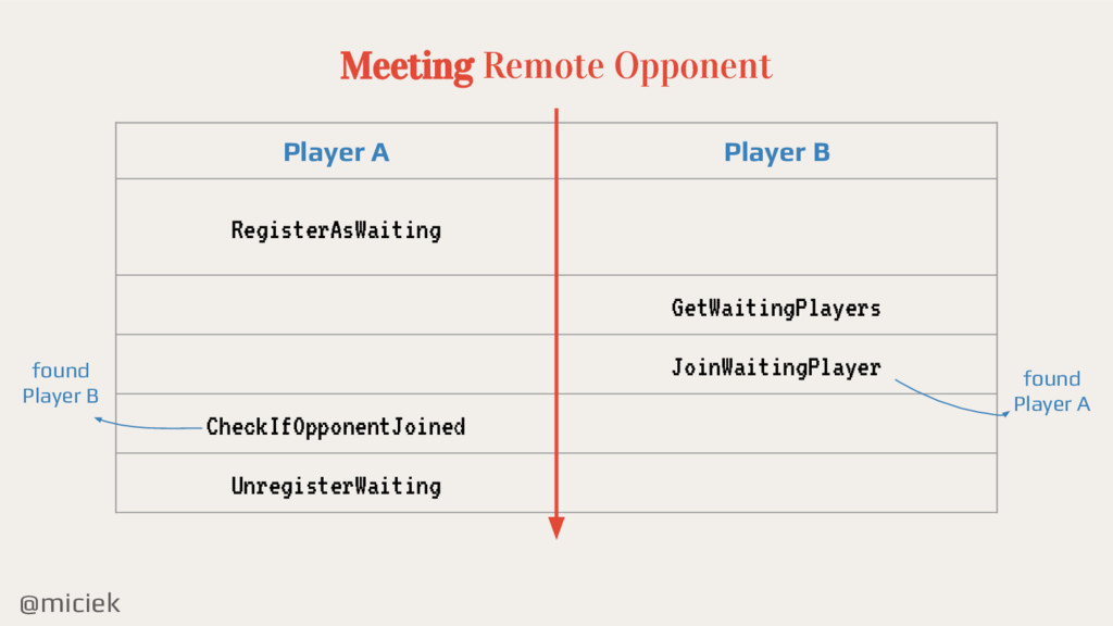 @miciek Meeting Remote Opponent Player A Player...