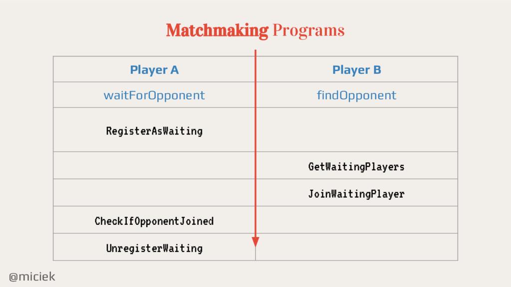 @miciek Matchmaking Programs Player A Player B ...