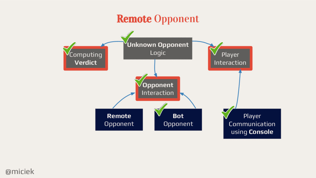 @miciek Remote Opponent Computing Verdict Playe...