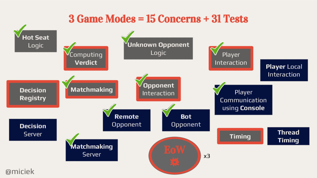 @miciek 3 Game Modes = 15 Concerns + 31 Tests C...