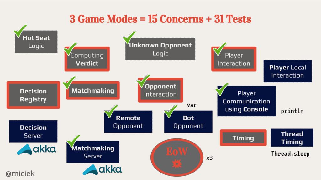 @miciek 3 Game Modes = 15 Concerns + 31 Tests C...