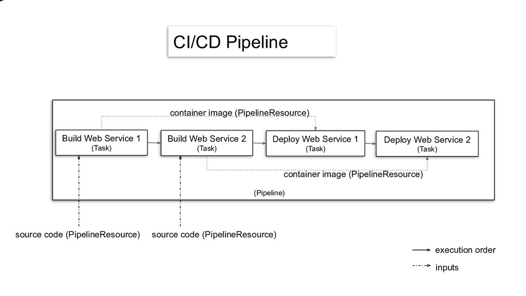 CI/CD Pipeline Build Web Service 1 (Task) Build...