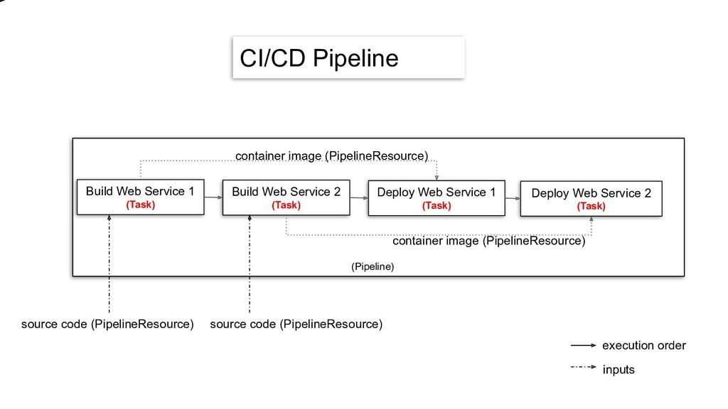 CI/CD Pipeline Build Web Service 1 (Task) Build...