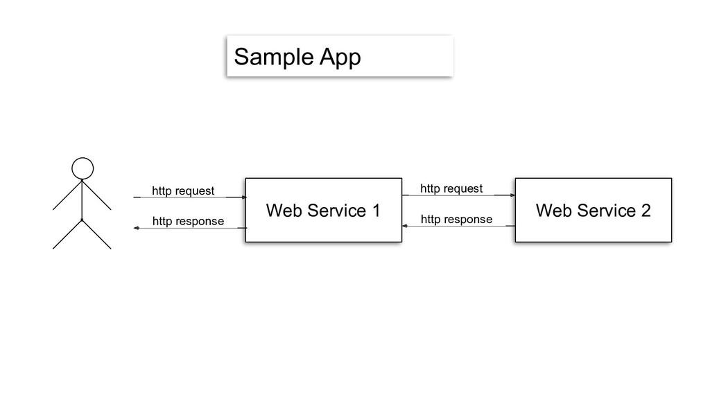 Sample App Web Service 1 Web Service 2 http req...