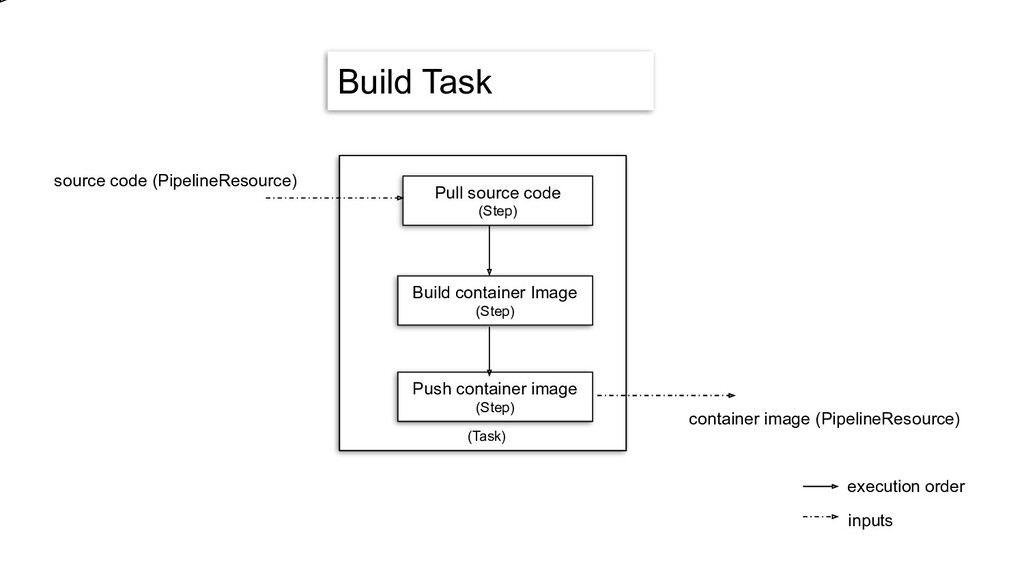 Build Task Pull source code (Step) Build contai...
