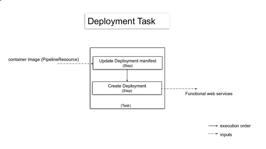 Deployment Task Update Deployment manifest (Ste...