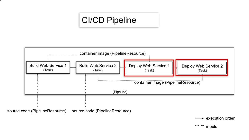 source code (PipelineResource) source code (Pip...