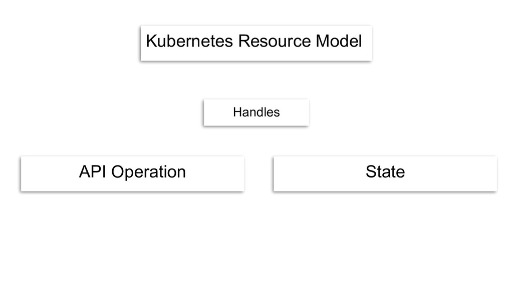 Kubernetes Resource Model API Operation State H...