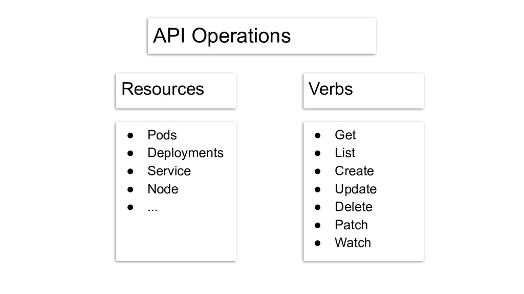 API Operations Resources ● Pods ● Deployments ●...