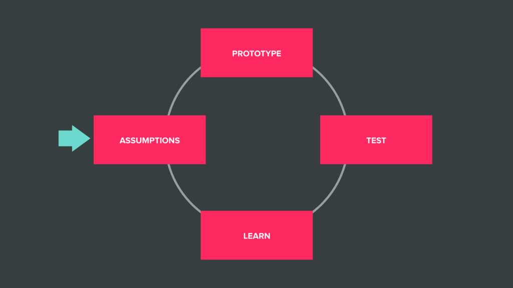 ASSUMPTIONS PROTOTYPE TEST LEARN