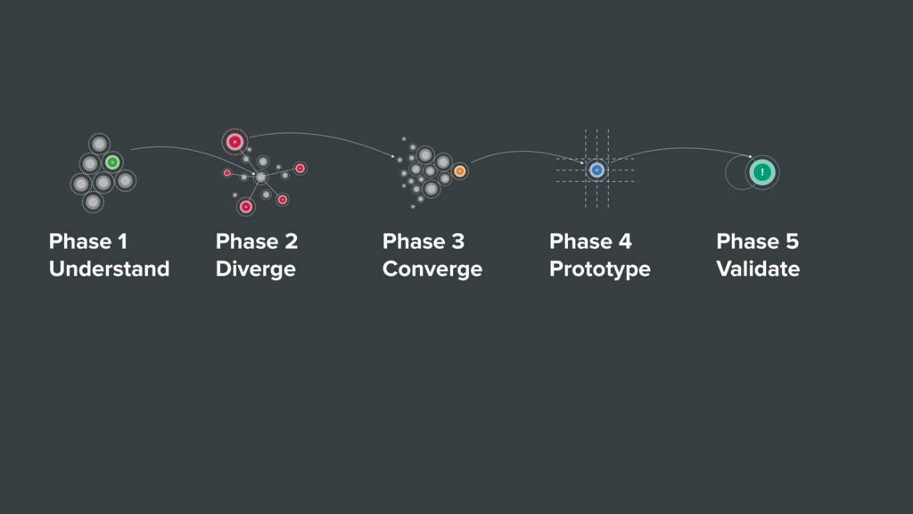 Phase 1 Understand Phase 2 Diverge Phase 3 Conv...