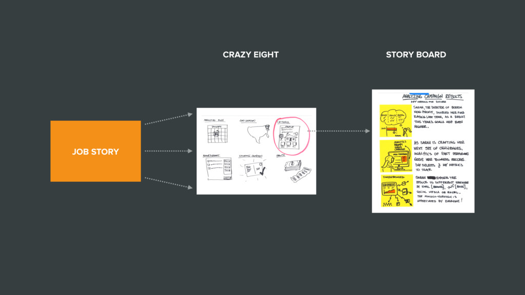 JOB STORY CRAZY EIGHT STORY BOARD