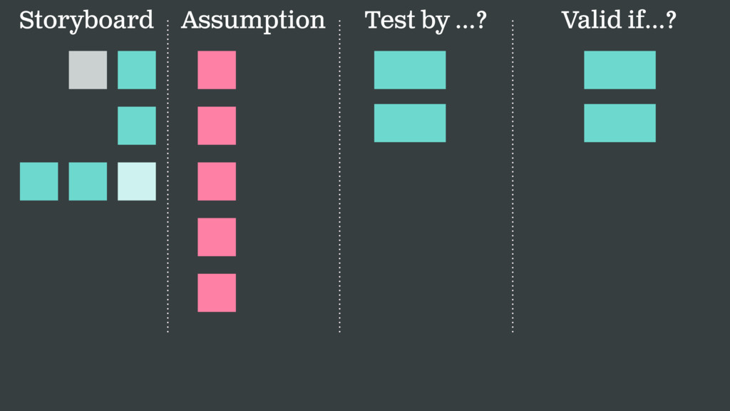 Assumption Test by …? Valid if…? Storyboard