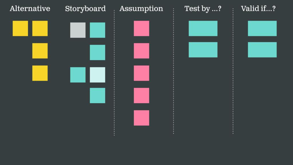 Assumption Test by …? Valid if…? Storyboard Alt...