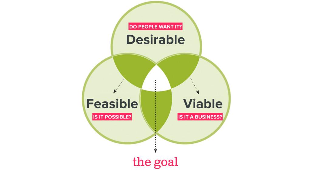 the goal Feasible Desirable Viable DO PEOPLE WA...
