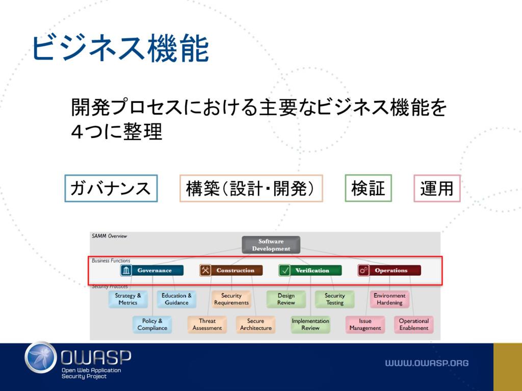 ビジネス機能 開発プロセスにおける主要なビジネス機能を 4つに整理 ガバナンス 構築(設計・開...
