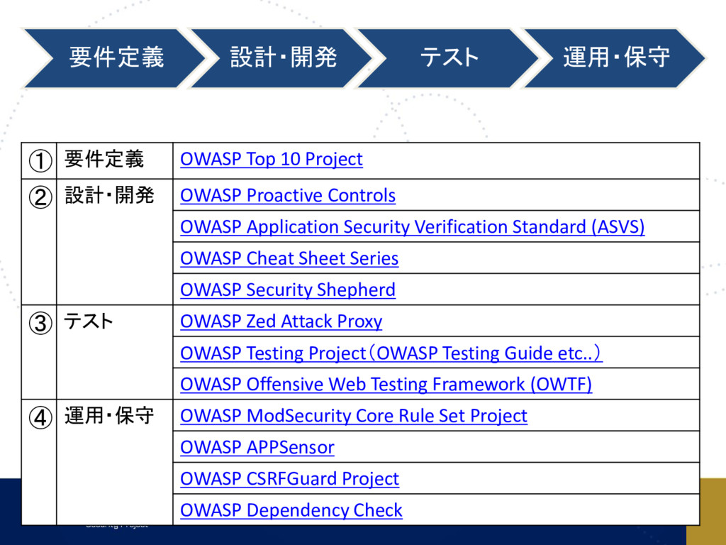 要件定義 設計・開発 テスト 運用・保守 ① 要件定義 OWASP Top 10 Projec...