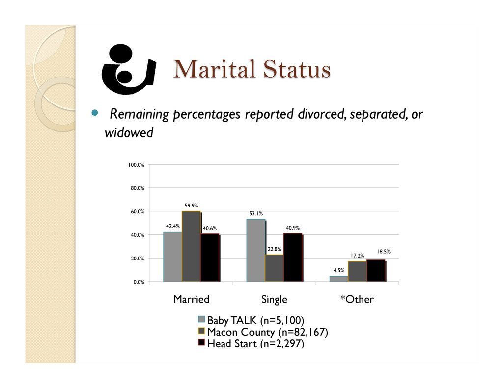  Remaining percentages reported divorced, sep...