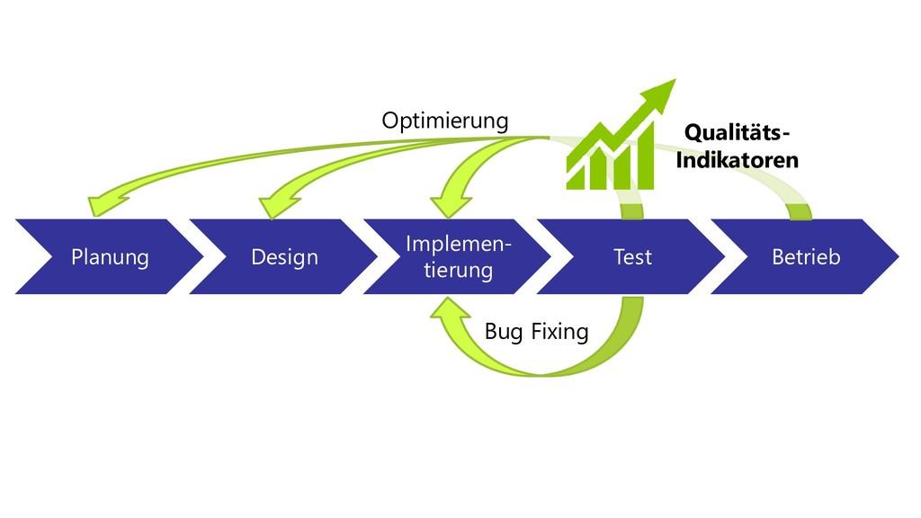 Planung Design Implemen- tierung Test Betrieb B...