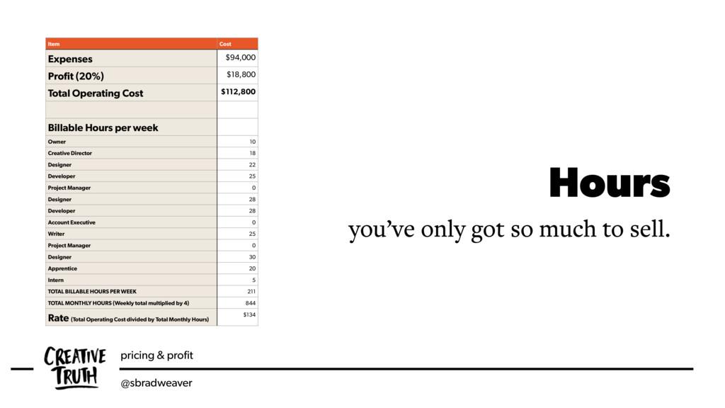 pricing & profit @sbradweaver Hours you've only ...