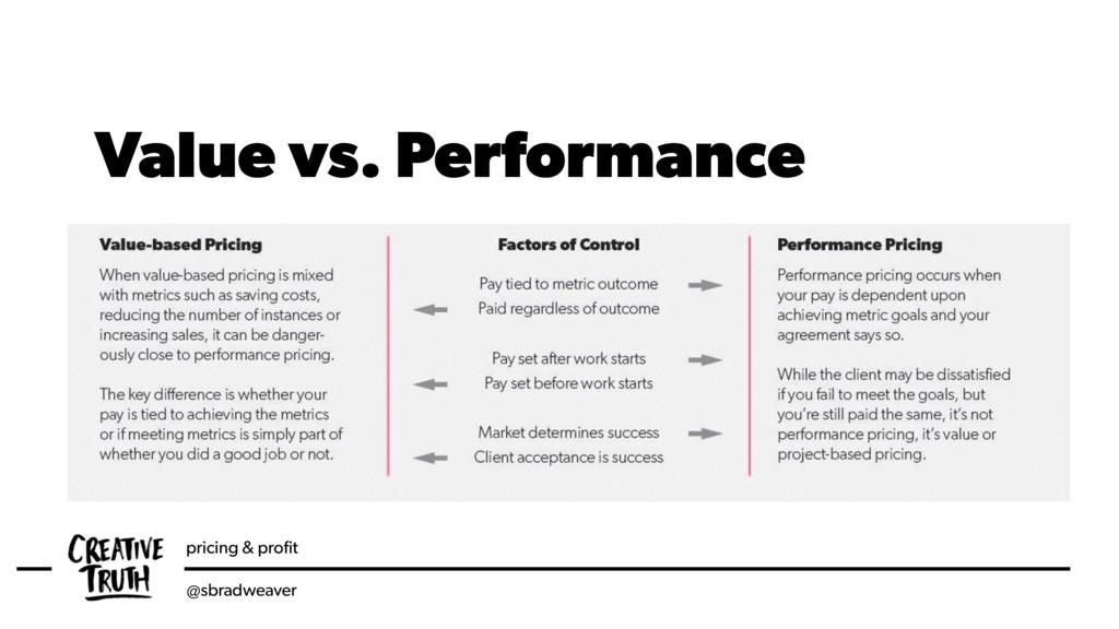 pricing & profit @sbradweaver Value vs. Performa...