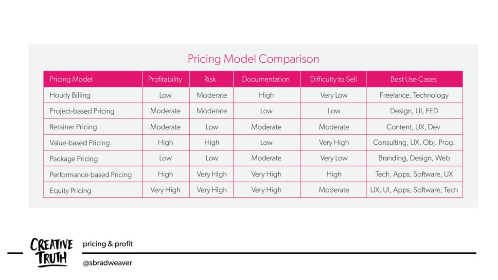 pricing & profit @sbradweaver Pricing Model Comp...
