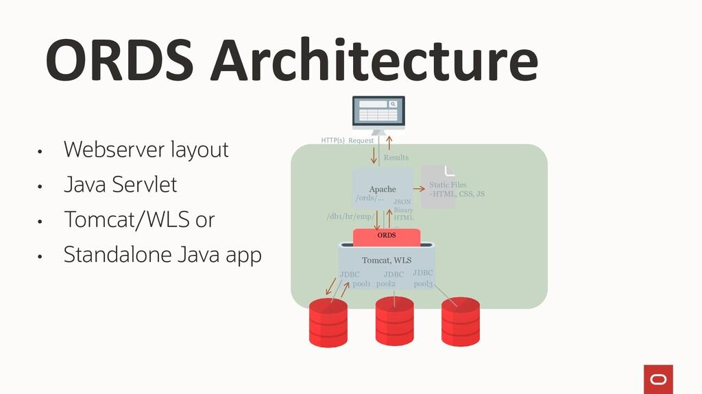 • Webserver layout • Java Servlet • Tomcat/WLS ...