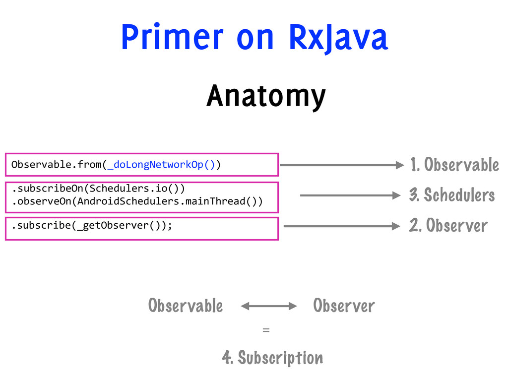 Primer on RxJava Anatomy 1. Observable 3. Sched...
